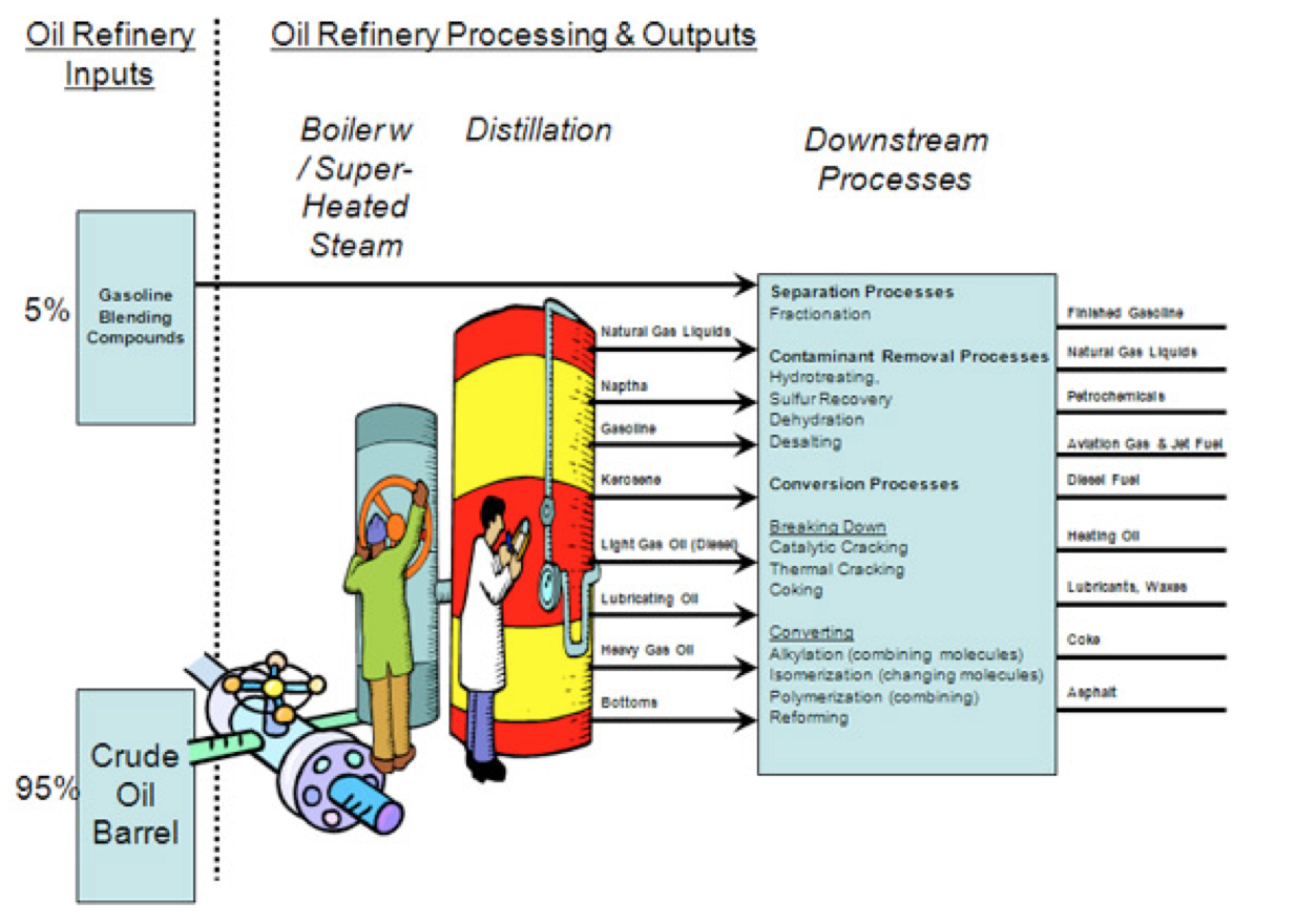 crude oil refining Find statistics on crude oil, gasoline, diesel, propane, jet fuel, ethanol, and other liquid fuels click on the blue bars below for information on petroleum prices, crude reserves and production, refining and processing, imports/exports, stocks, and consumption/sales.
