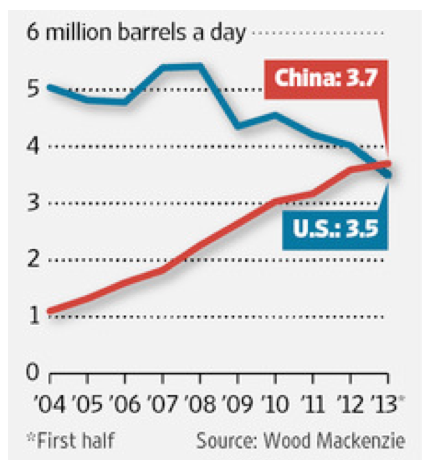 China-overtakes-the-US-in-OPEC-oil-imports