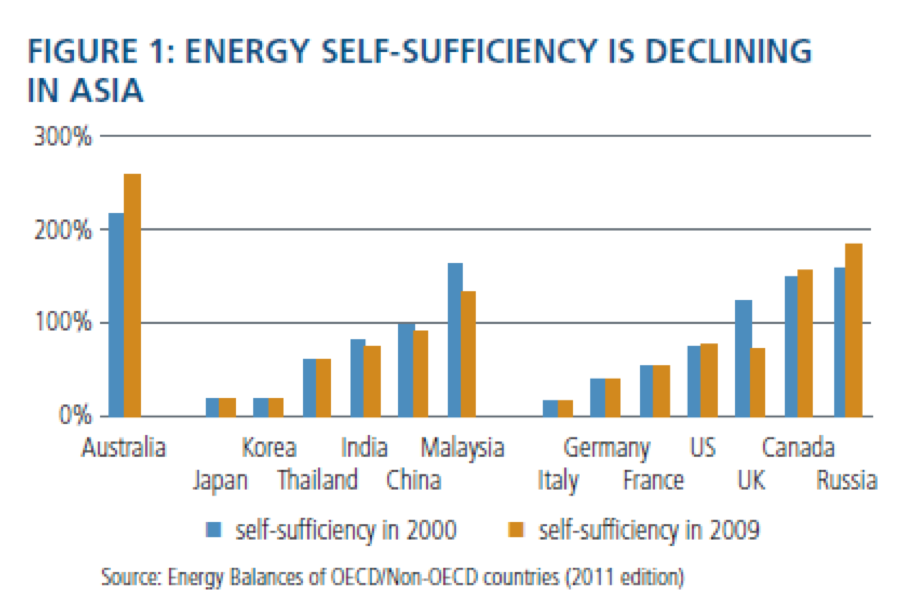 Energy-self-sufficiency-is-declining-in-asia