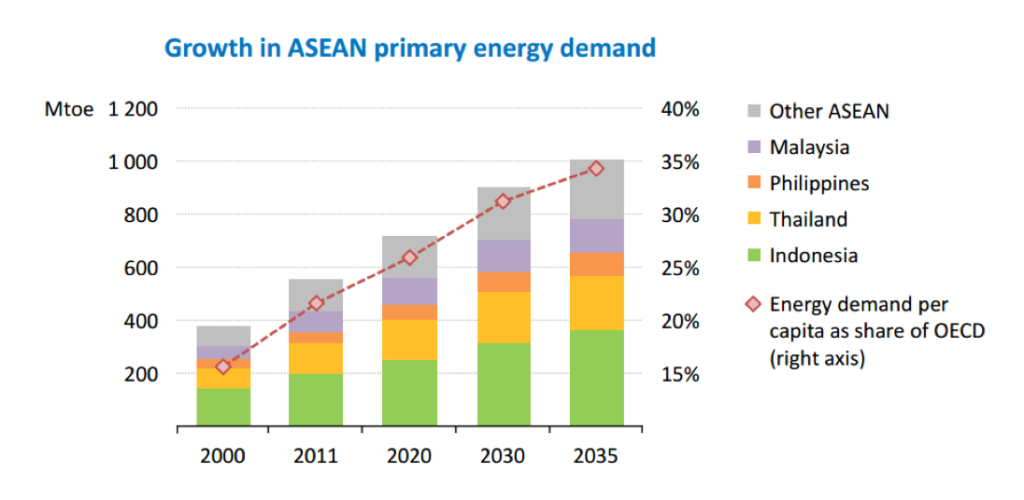 growth-in-asean-primary-energy-demand
