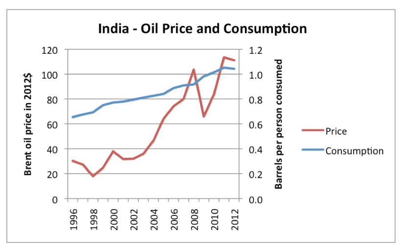 india-oil-price-and-consumptioon