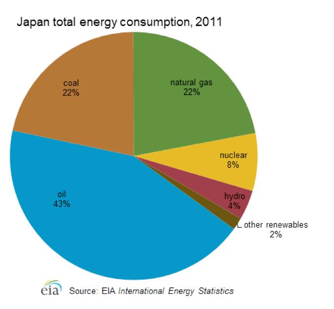 japan-energy-consumption