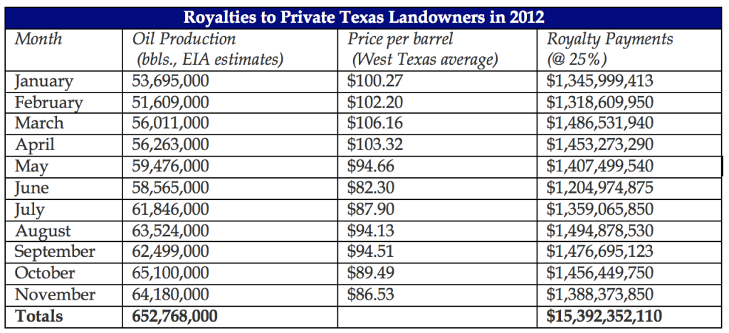 Royalties-to-Private-Texas-Landowners-in-2012