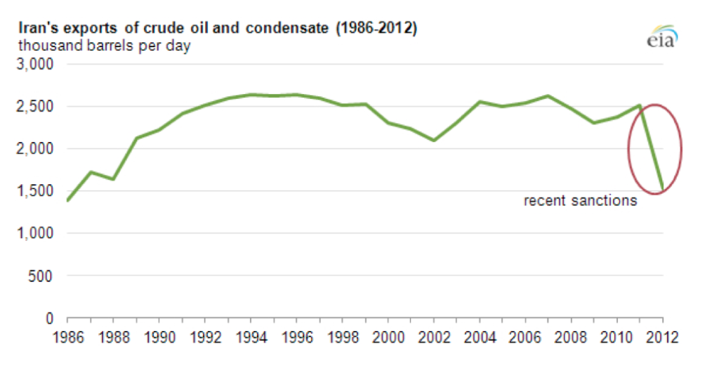 iran-exports-of-crude-oil-and-condensate