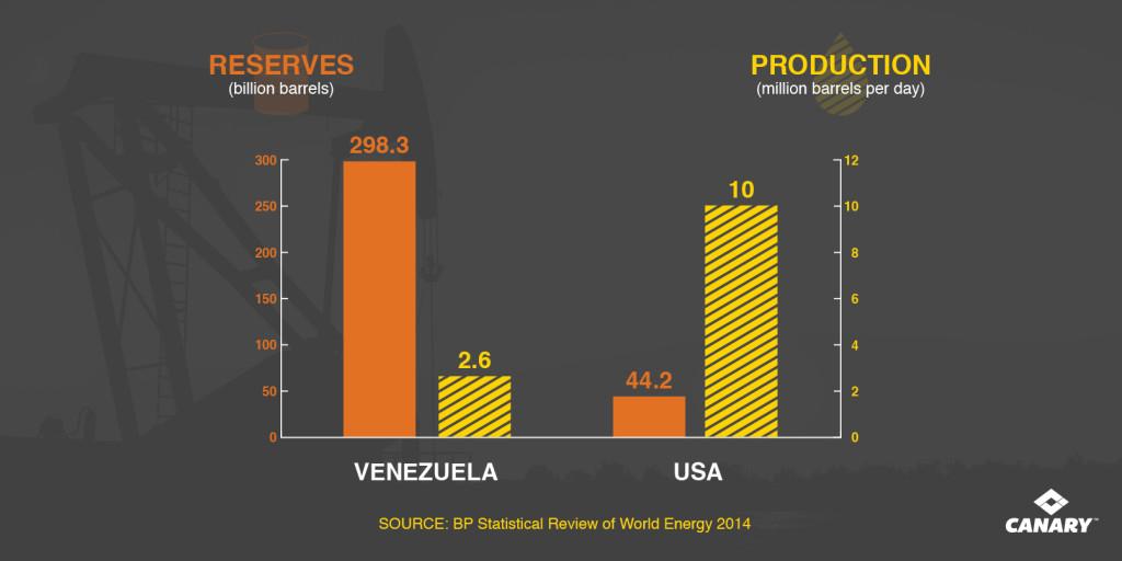 Venezuela_vs_USA