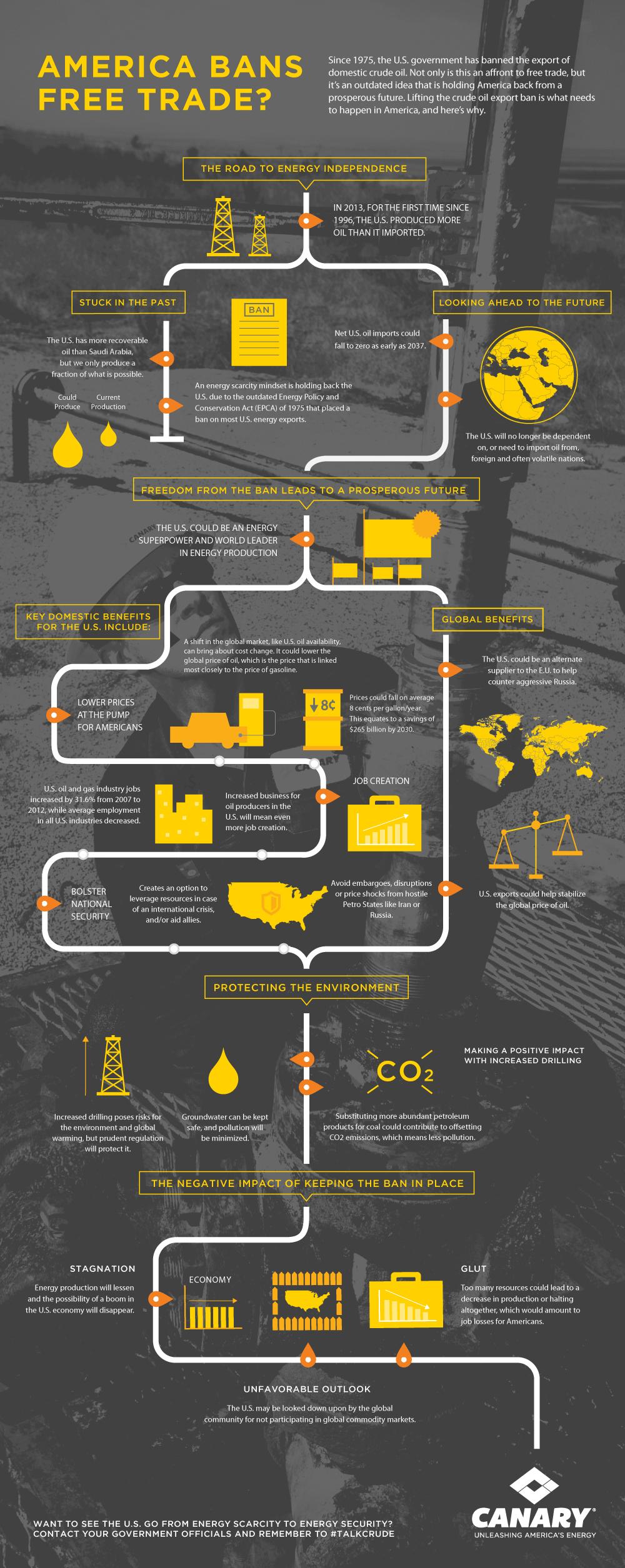 AmericaBansFreeTrade-Infographic_NEW141008
