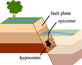 The fracking causes earthquakes controversy continues.