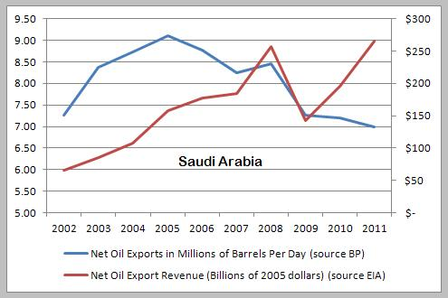 Saudi-net-exports-oil-revenue-2002-2011
