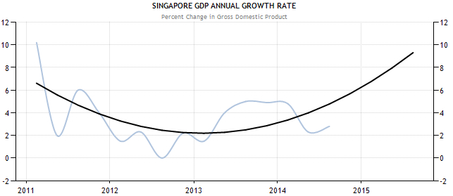 singapore-gdp-growth-FORECAST
