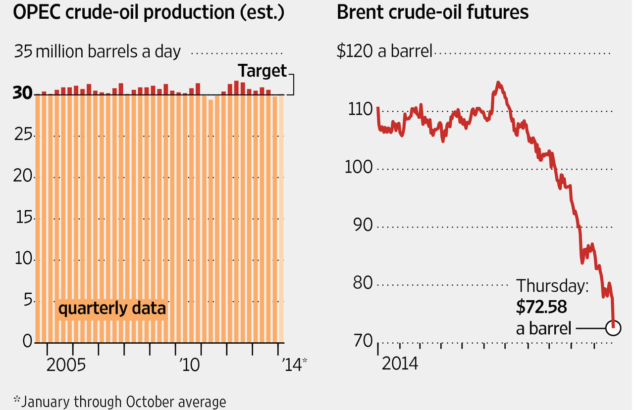 OPEC exceeded its targeted 30 million barrels per day in most quarters since setting this at the end of 2011. But the group didn't change the target at their recent meeting.