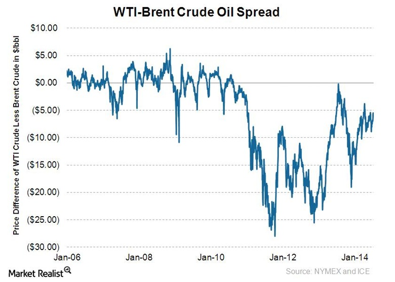 WTI-Brent-Jan-06-to-Jan-141
