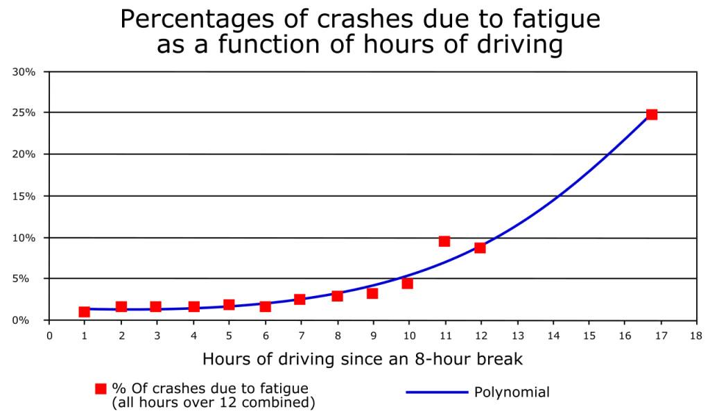 Truck Driver Fatigue Graph