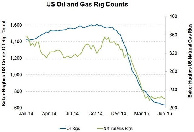 Oil-and-gas-rig-count